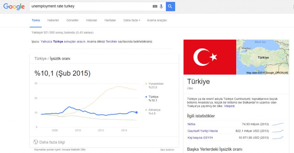 Google_Issizlik Elim, Ayağım, Google. Arama Yapmayı Biliyor muyuz?