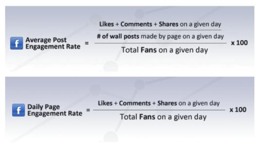 etkilesim_orani_formulu Engagement Rate (Etkileşim Oranı) Nedir?
