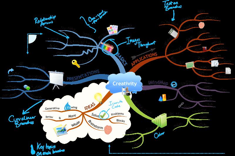 Mind Map Nedir? Nasıl Yapılır?
